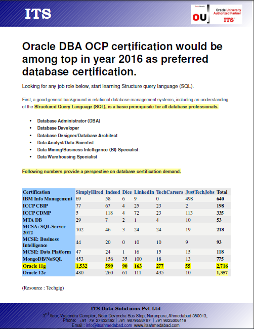 Oracle 12c Dba Ocp Training Its Oracle Authorised Training Center